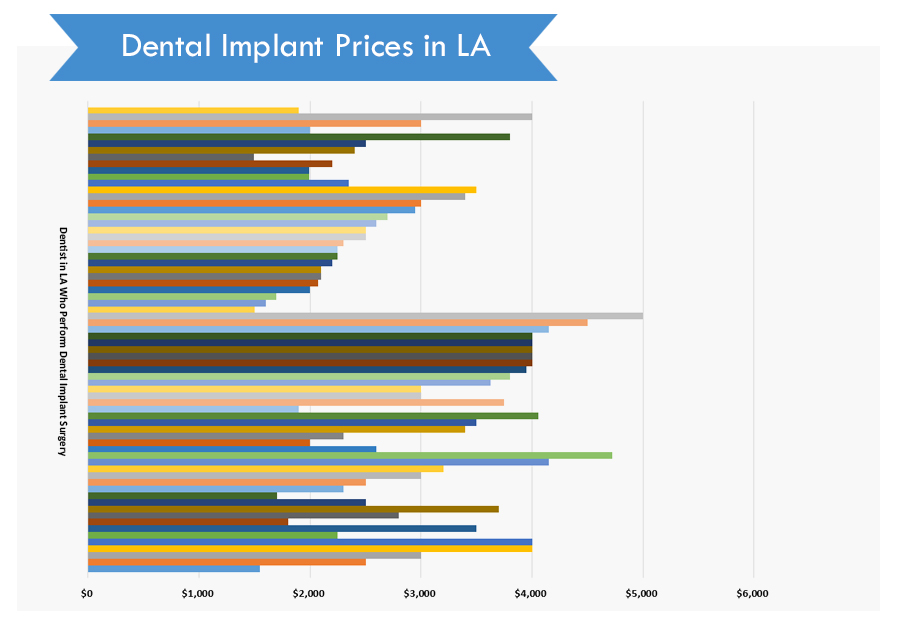 Dental Implant Prices in Los Angeles